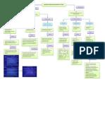 Diagrama NOM ISO Lab Clinico