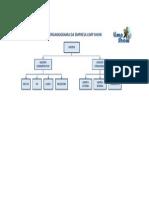 Organograma Do Projeto de Desenvolvimento de Documentos Padroes