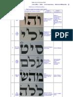 Tabela Com Os 72 Nomes de Deus