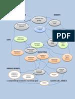 Mapa Conceptual de Las Decisiones en Un Mercado Global