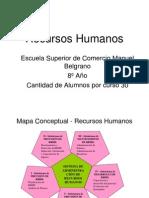 Recursos Humanos Mapa Conceptual