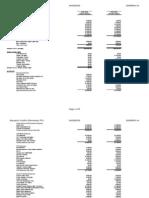 PTA Budget as of April 20, 2009