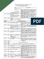Cronograma TP y DP 1 2013
