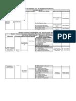 Matriz de Procesos y Subprocesos Secap-Ambato