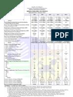 MineralIndustryStatistics MGB Feb2013