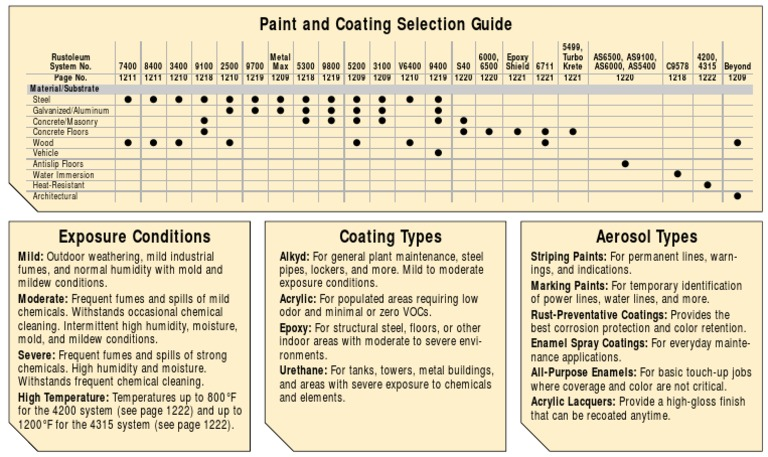 painting_coating_selection_guide pdf | Paint | Epoxy
