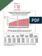 Child Mortality (Under-5 Mortality) Regression Analysis v6 (1990-2050)