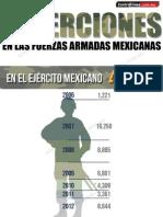 Deserciones en las Fuerzas Armadas de México.