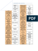 Biochemistry Word Association