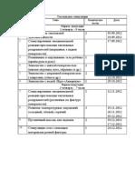 Кобзарева И.А Календарно-тематическое планирование по тактильной стимуляции для детей с ГУО