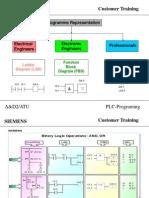 PLC Program Representation