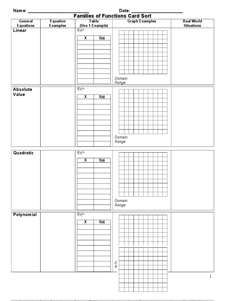 parent functions and transformations worksheet transformation of ...