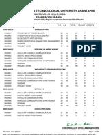 IV-B.tech II-Sem (R09) Regular Results March-13