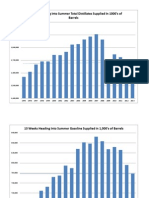 130613 Heading Into Summer Petroleum Numbers - Last 13 Weeks