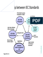 Relationship Between IEC Standards