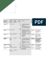 Tablas de Isocianatos Riesgos Para La Salud.