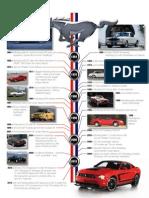Mustang Historical Timeline