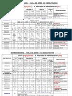 antibioticos en neonatologia.pdf
