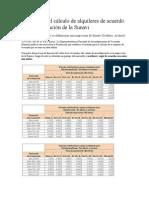 Tablas para el cálculo de alquileres de acuerdo con la Resolución de la Sunavi