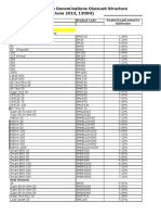 LoadCentral Discount Structure for SubDealers Updated (June 10 2013)