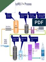 Aquafina Purification Diagram