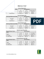 FP Reference Card