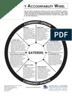 Community Accountability Wheel