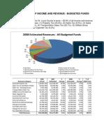 St. Louis County Revenue 2008 Report