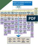 Struktur Organisasi No 2010 PLN Pusat.ppt