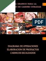 Esquema Grafico Para La Fabricacion de Carnes Curadas