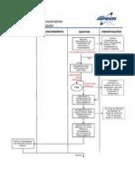 Fluxo -POP Nº 002A   GP –AP- Administração de Pessoal Desligamento de Funcionários (Iniciativa do Empregador) - Versão 0.1