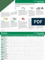 Circuit Protection Technology Application Matrix