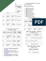 Nomenclatura de Oxidos, Hidroxidos, Acidos y Sales