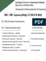1960 - 1990 Engineering Design ( g. Pahl & w. Beitz)