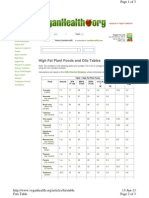 High Fat Plant Foods and Oils Tables