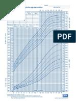 Grafik berat badan terhadap umur laki-laki 2-20 Tahun