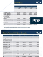 FICO Score impact on your credit for Short Sales, Foreclosures, BK