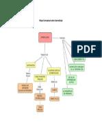 4. Mapa Conceptual Sobre Aprendisaje OK