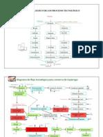 Diagramas de Procesos Agroindustriales