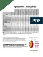 Nutrient Composition of Grains and Pseudo Grain Flours 2012
