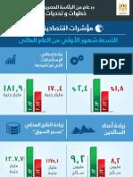 ملفات - مؤشرات إقتصادية