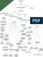 Mapa Conceptual de Falacias