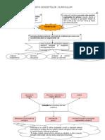 Harta Conceptelor de Curiculum
