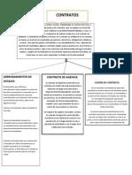 mapa copcentual de contratos.docx