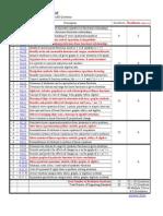 Algebra EOC Checklist