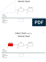 Dual Trusts 5