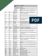 Mnemonik Tabelle e