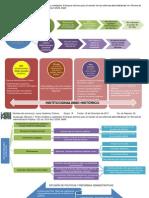 Enfoques teóricos para el estudio de las reformas administrativas