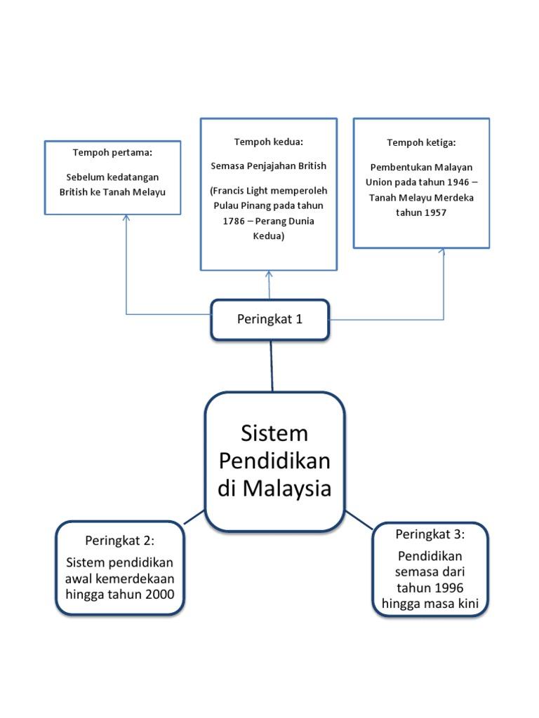 Nota Bab 1 Edu 3101 Sistem Pendidikan Di Malaysia