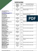 NYS Raw Milk Permit Holders List